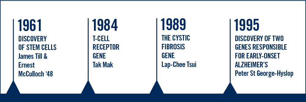 Timeline of gene discovery at U of T.