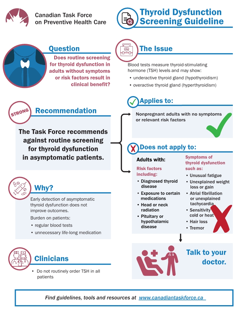 2019 Guideline on Asymptomatic Thyroid Dysfunction, courtesy of CTFPHC